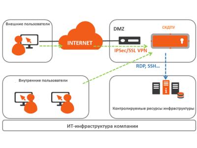 IPC GRIDEX: решения по информационной безопасности